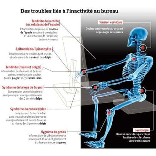 troubles musculo-squelettiques definition troubles musculo squelettiques causes chirurgien paris chirurgien nerfs paris maladie atteintes nerfs peripheriques docteur patrick houvet